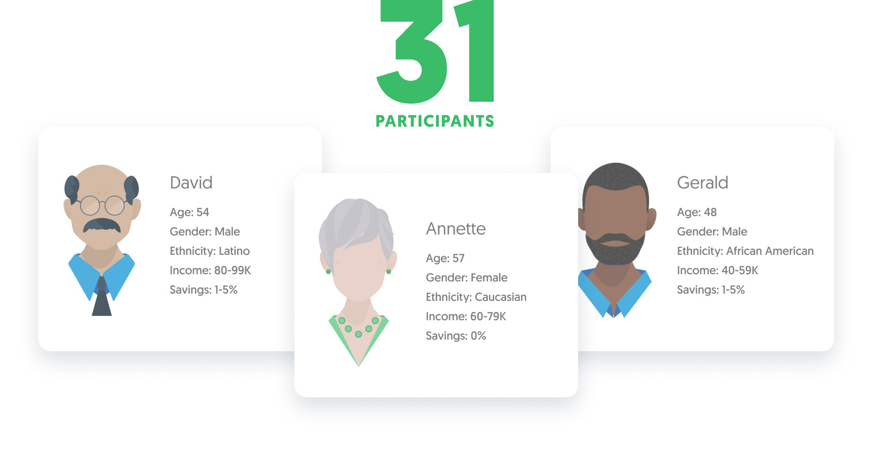 An illustration of three user profile cards, showing that we interviewed 31 participants from a variety of backgrounds.