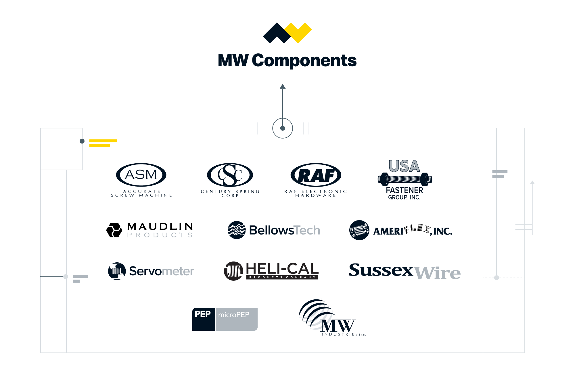 Graphic showing all the companies that are now consolidated under the MW Brand