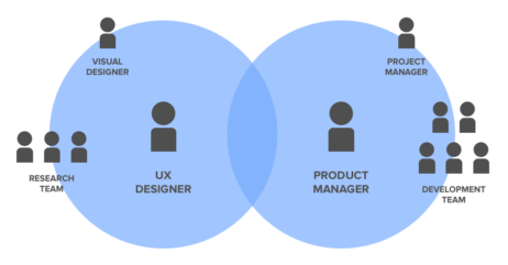 How We Defined the UX-Product Management Relationship
