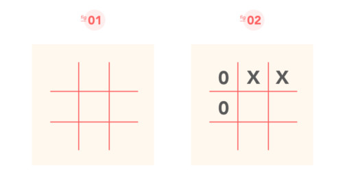 Getting Started with CSS Grid: Anatomy