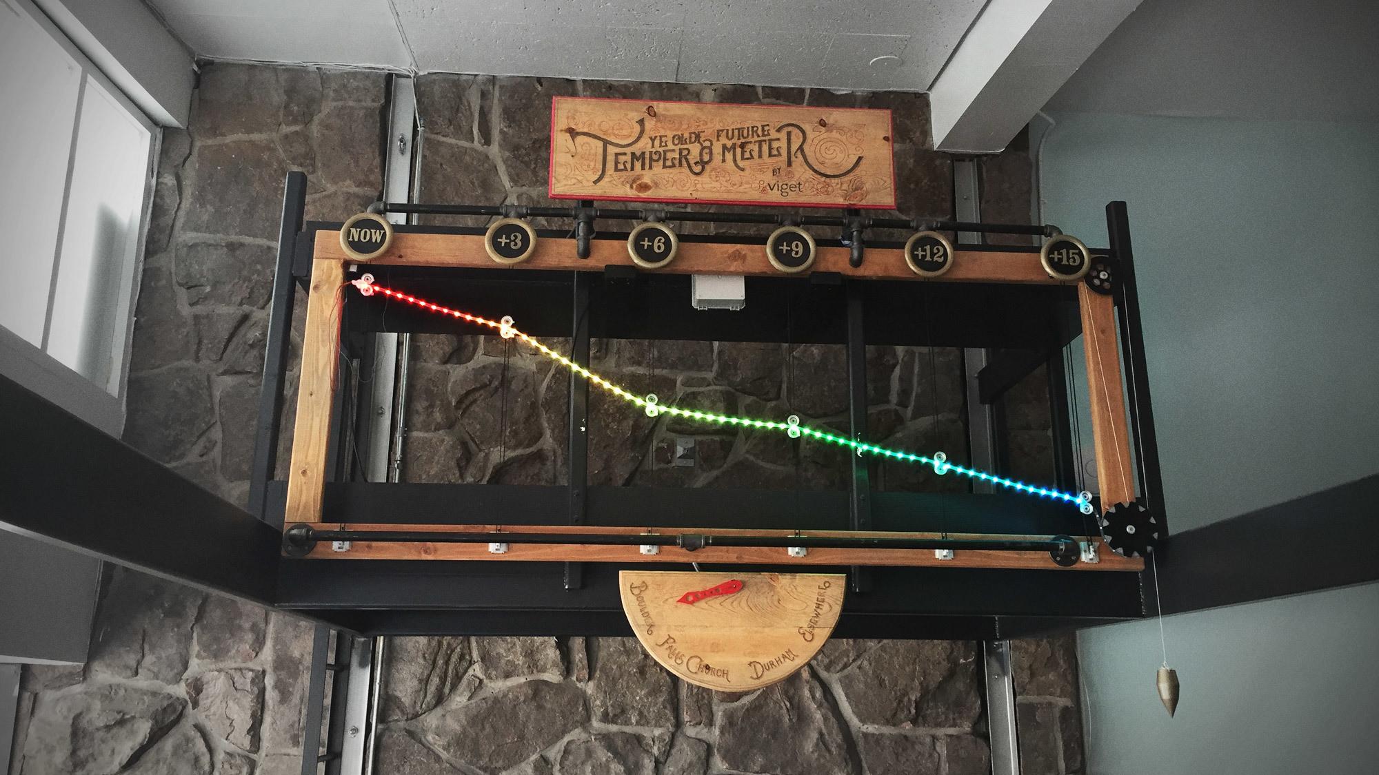 Ye Olde Future Temper-O-Meter