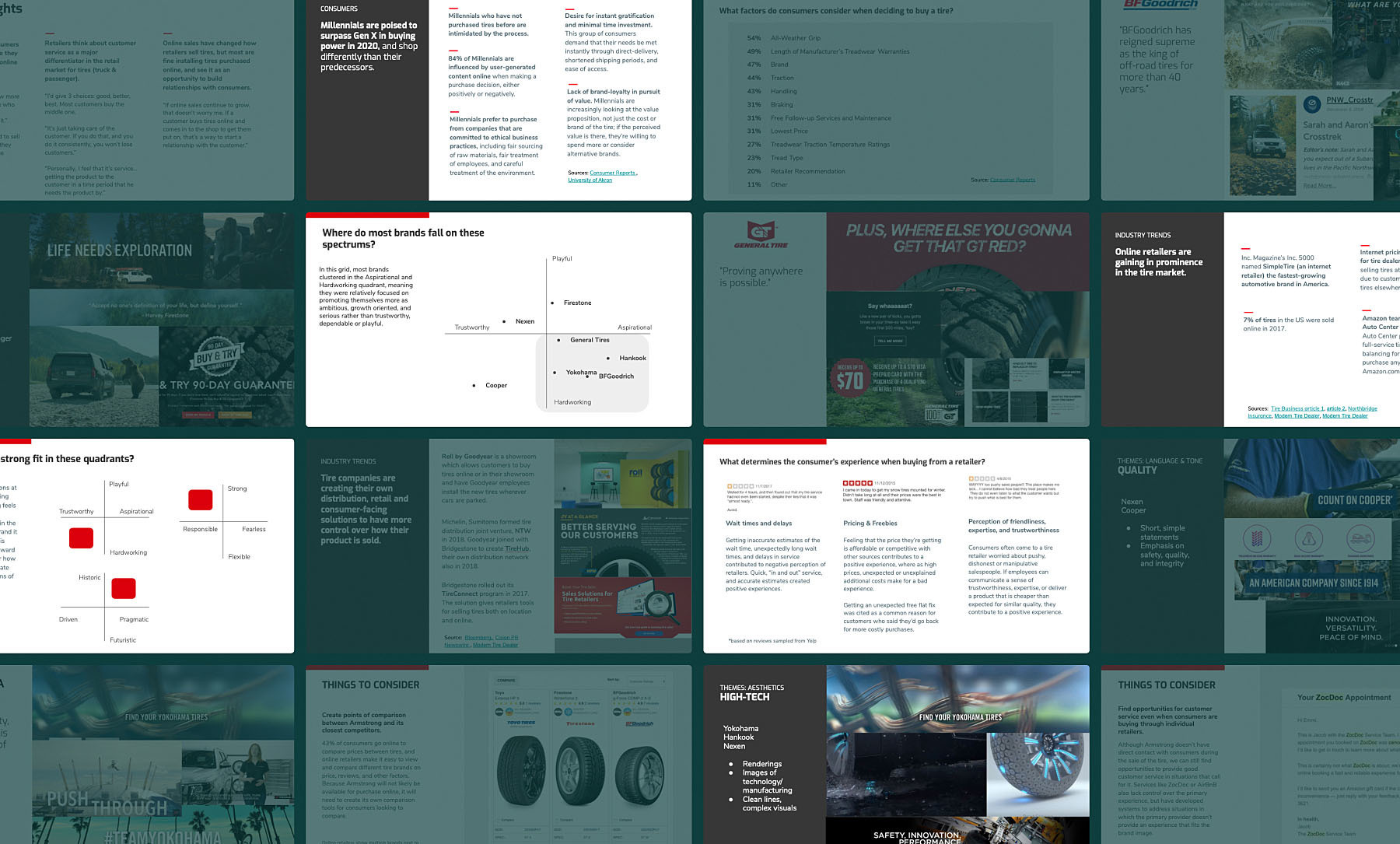 A sampling of pages from a research document created by Viget